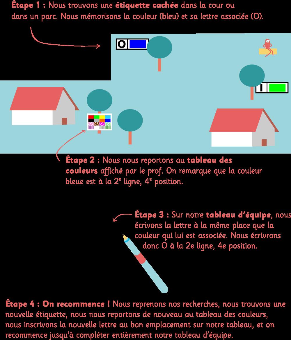 Explication jeu des couleurs