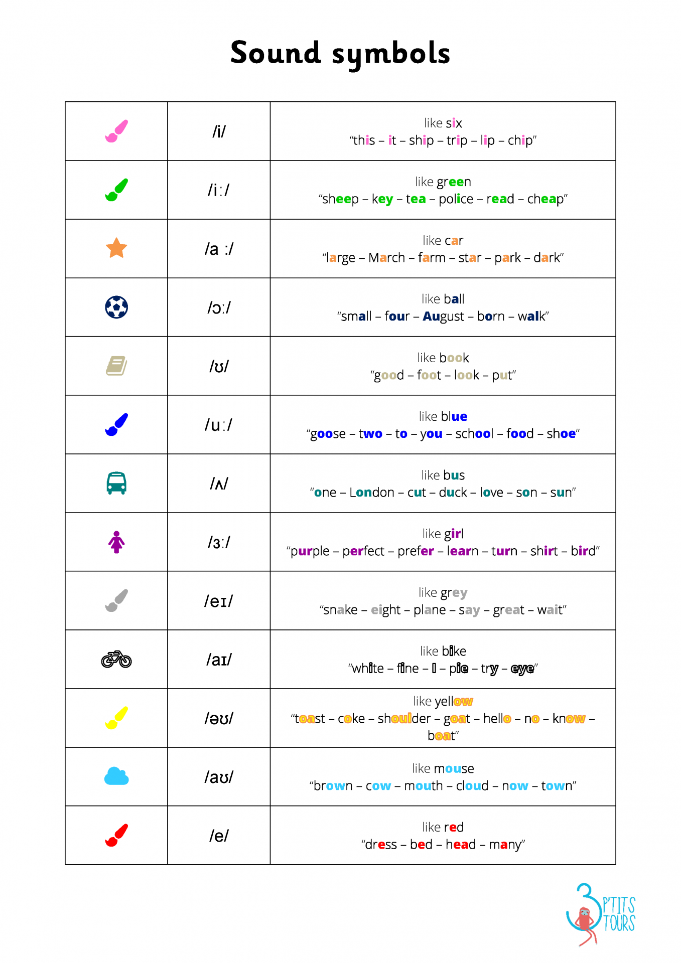 Sound symbols